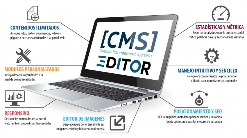 Why our CMS is your best choise